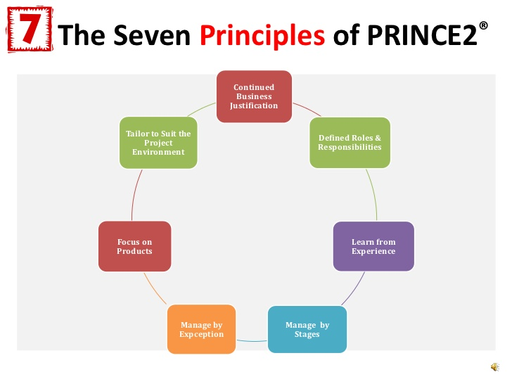 Prince2 Project Management Ebook